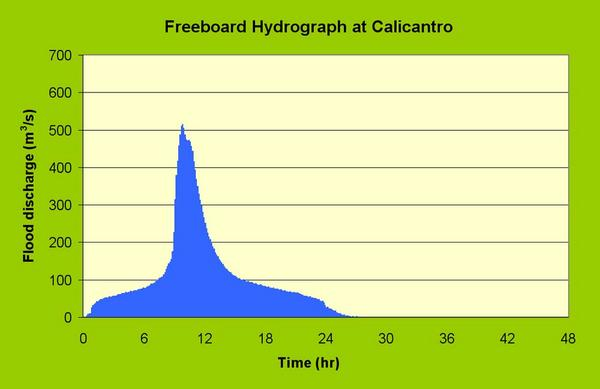Freeboard hydrograph at Calicantro