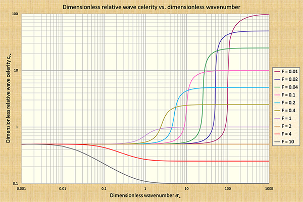 Dimensionless relative wave celerity vs dimensionless wavenumber