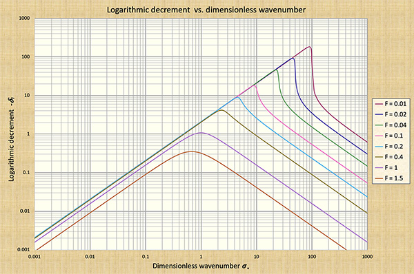 Dimensionless relative wave celerity vs dimensionless wavenumber #1